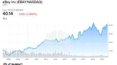 azioni investimento